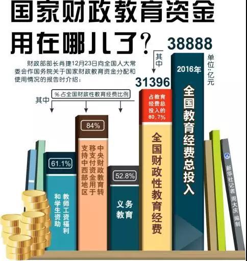 财政部部长:5年全国教育经费总投入近17万亿,钱都用在哪儿了?1