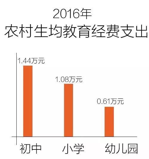 财政部部长:5年全国教育经费总投入近17万亿,钱都用在哪儿了?7