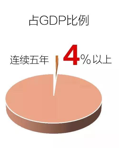 财政部部长:5年全国教育经费总投入近17万亿,钱都用在哪儿了?4