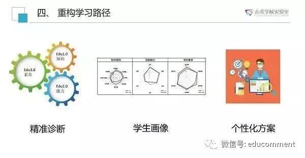 数据驱动的中国未来教育与学校的变革12